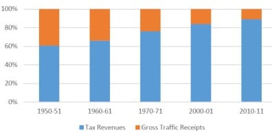 Graph 1: Comparison of central govt's tax revenues & railway's gross traffic receipts