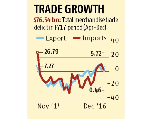 Trade growth