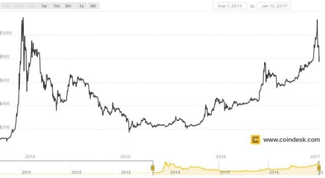 Rise And Fall Of Bitcoin Does History Repeat Itself