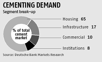 Cement sector sees demand recovering with Budget push