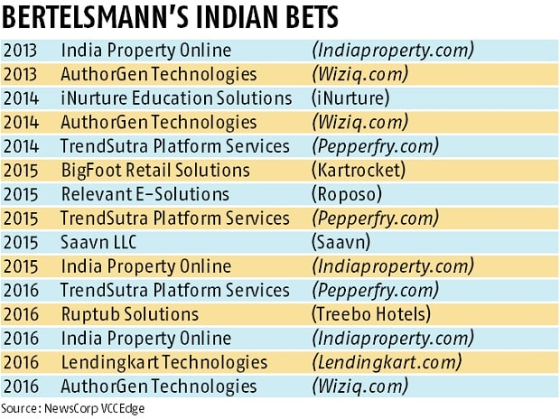 Bertelsmann India