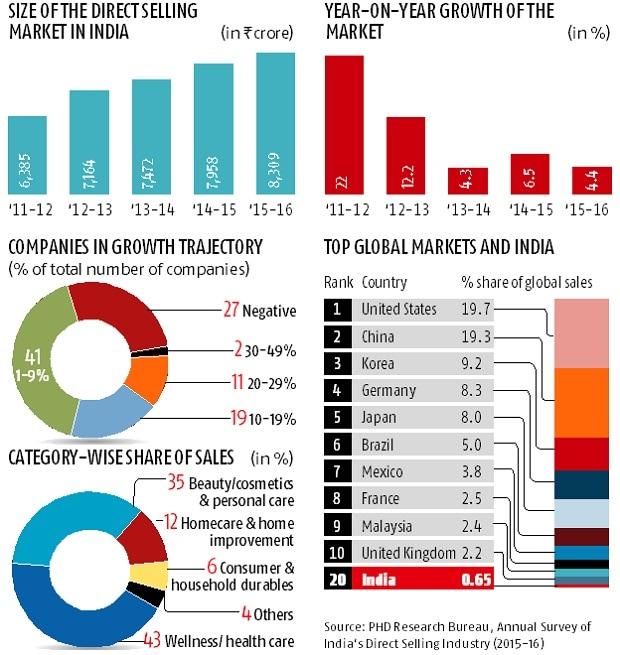 major economies india