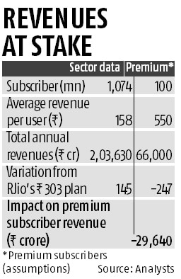 Competition hots up in telecom space