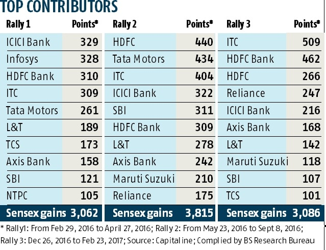 ICICI Bank, HDFC Bank, ITC key for market rallies