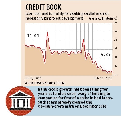 Bank credit growth falls to 4 8% | Business Standard News