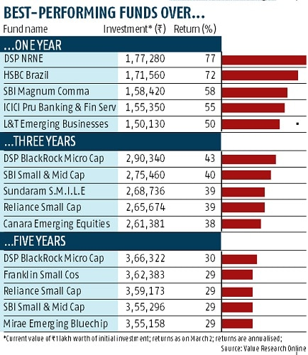 Mutual funds that have made you rich