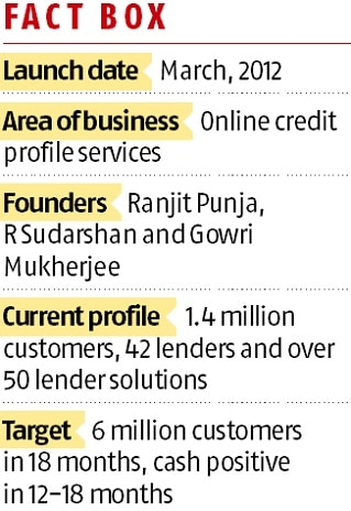 CreditMantri scores high with borrowers