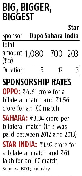Oppo wins sponsorship rights for Team India in record bid