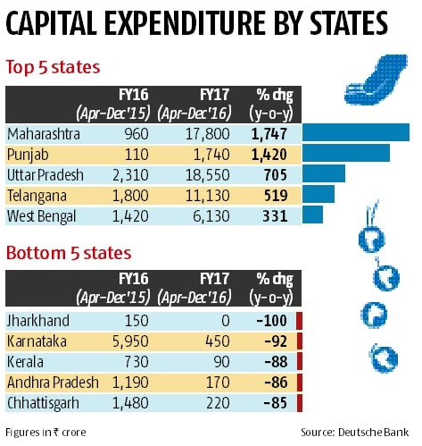 Capex spending by states gathers momentum