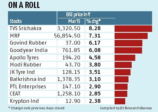Tyre stocks up as rubber prices fall