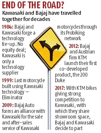 Bajaj, Kawasaki end sales tie-up