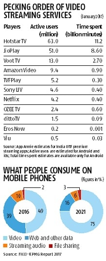 Amazon Prime watch out! In India push, Netflix is going everywhere