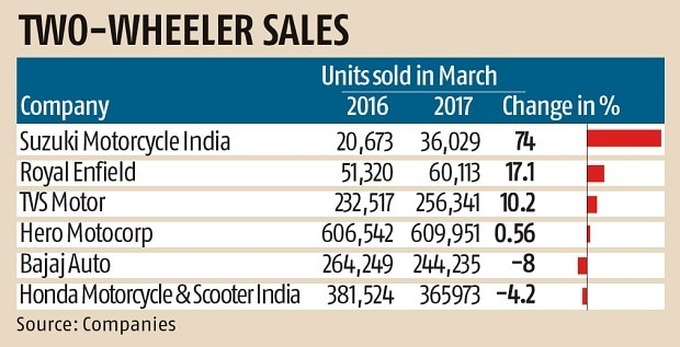 Two Wheeler Firms Except Bajaj And Honda Post Growth In March