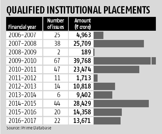 qualified institutional placements
