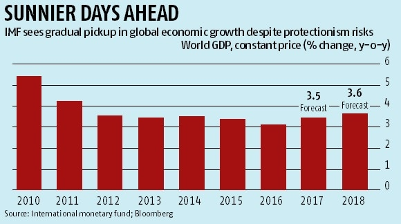IMF raises global growth forecast, warns against protectionism