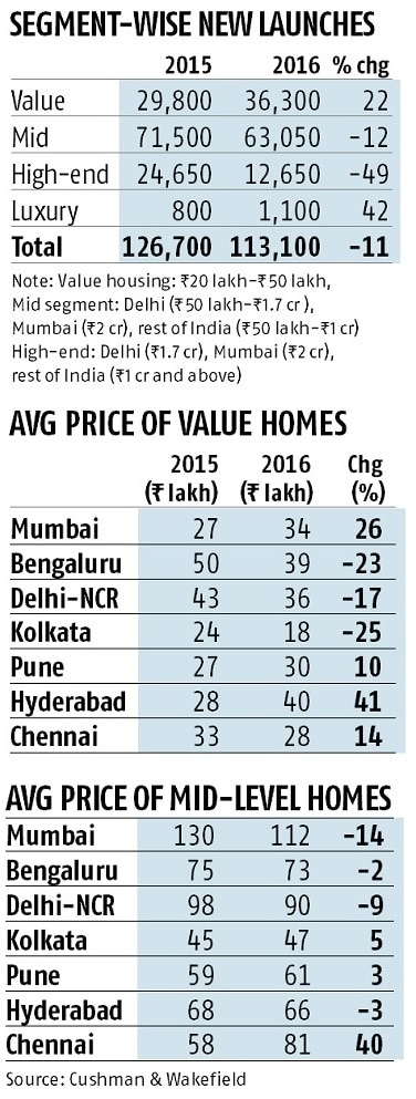 real estate prices, chart