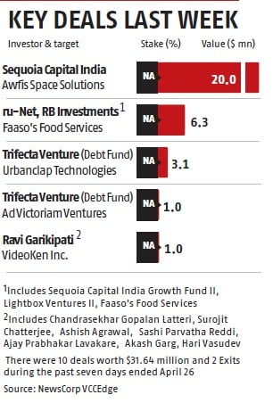 PE/VC deal value up by 52%, volume up by 31% in March