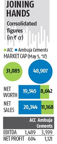 LafargeHolcim initiates merger of Ambuja, ACC | Business