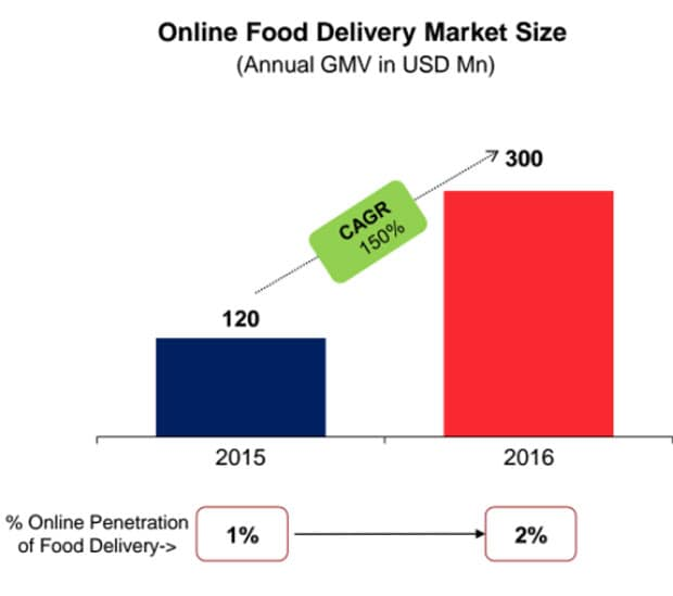 online food delivery, food delivery