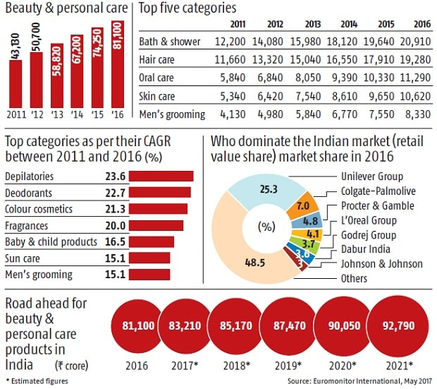 Loan Companies Near Me >> Beauty & personal care market grows 9.2% in India: Check out the dynamics | Business Standard News