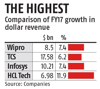 HCL Tech beats peers, forecasts highest growth for FY18