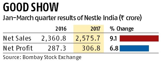 Nestle India posts 7% rise in Q4 net at Rs 307 cr