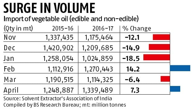 India's palm oil import spurts 2.25% in April