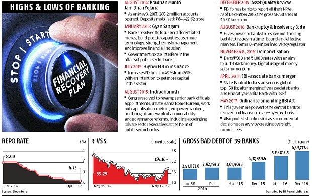 Three years of Modi govt: Banking transformation still in the works