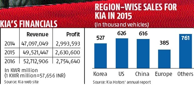 Why Kia is keen to drive into India