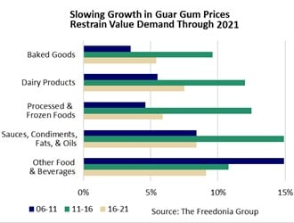 Guar gum value demand by market, 2006-2021