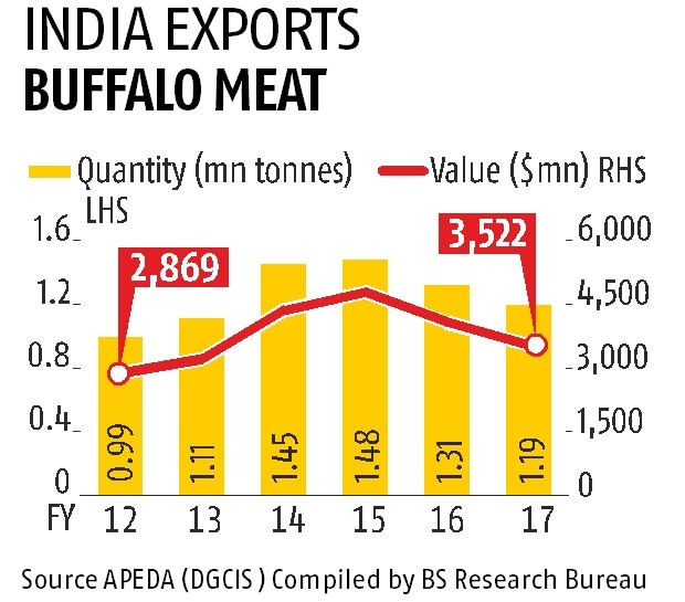 Sword hangs over meat, leather exporters after new cattle