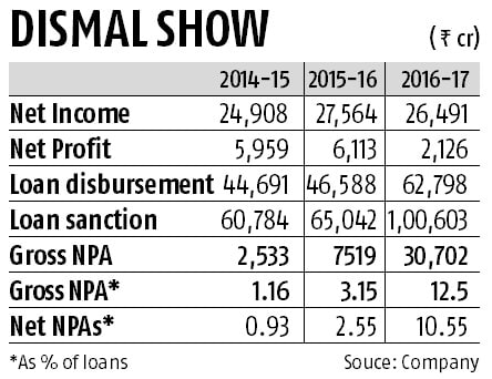 PFC in the red as NPAs rise 300%