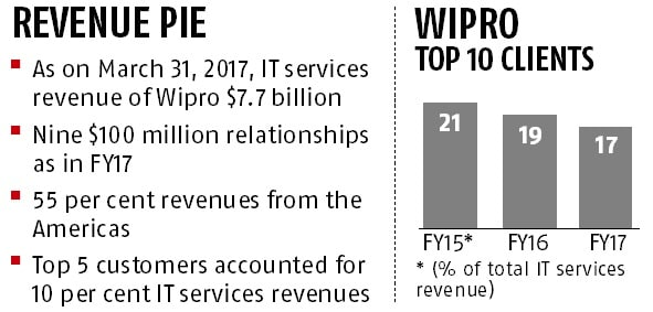Wipro's revenue from top 10 clients on the decline