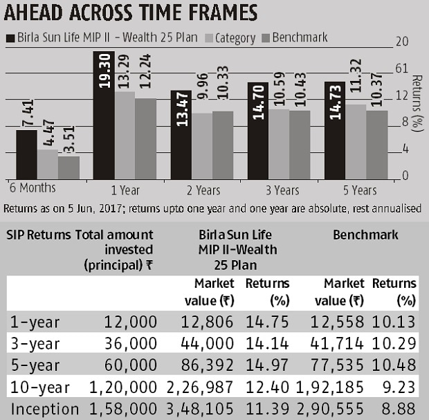 Fund pick: Birla Sun Life MIP II - Wealth 25 plan | Business