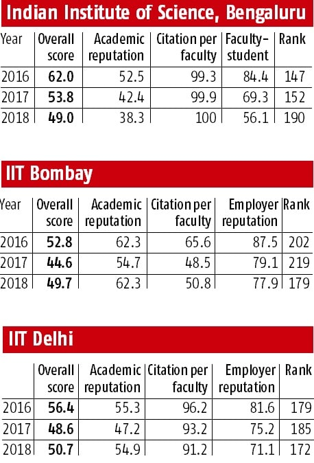 Why is IISc constantly slipping on QS rankings?