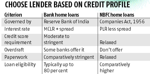 Should you take a home loan from a bank or an NBFC?
