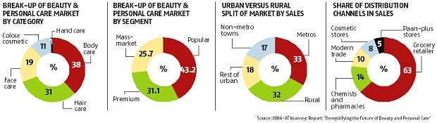 India's changing beauty landscape