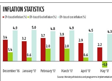 Low inflation blues may taper off in the second half of FY18