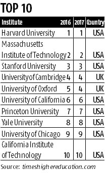 Indian universities miss world top-100 list, again