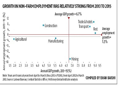7 mn jobs added between FY11 and FY15, says McKinsey report