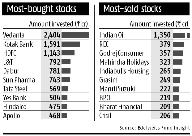 Mutual funds, stocks