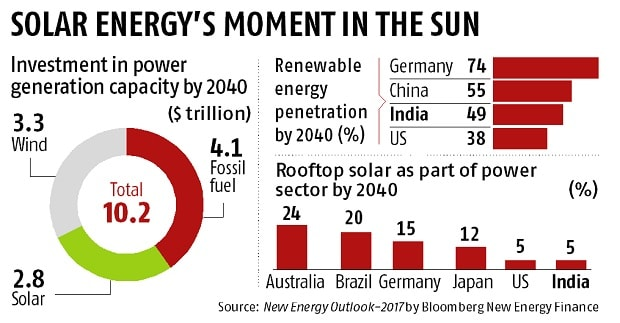 Solar, not coal, is India's future by 2030: Report