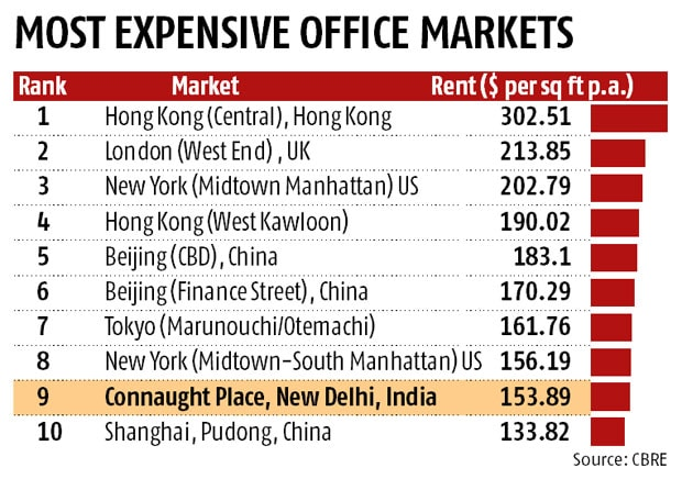 Delhi's CP 9th most expensive commercially
