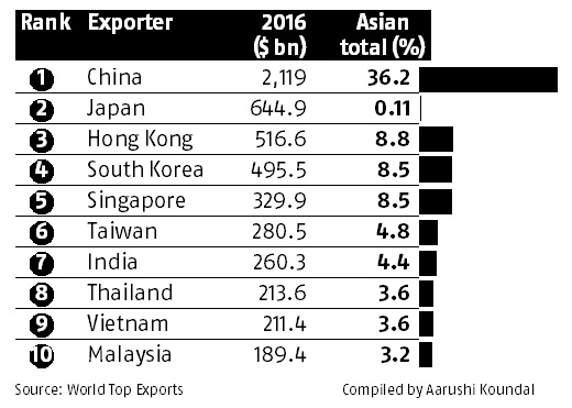 Top Exporting Countries of Asia