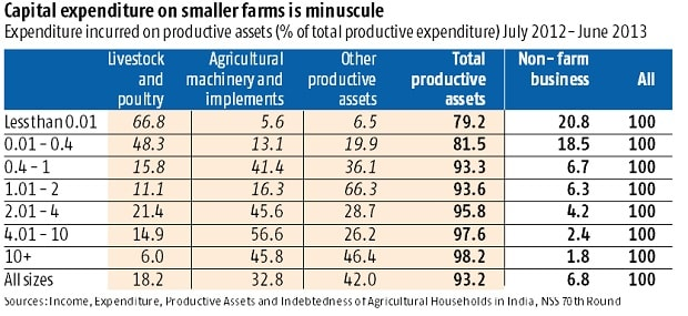 Banks account for a fraction of all credit to poor farmers