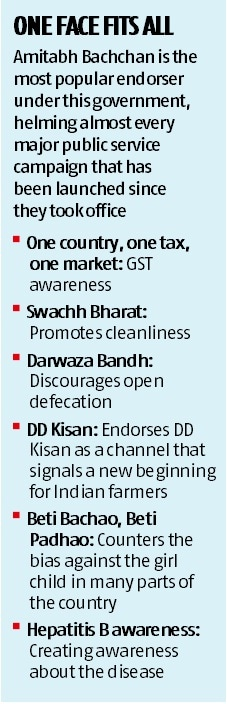 Branding GST: Govt appoints Amitabh Bachchan to promote new tax regime