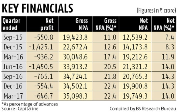 Indian Overseas Bank's woes stay despite corrective action for 7 quarters