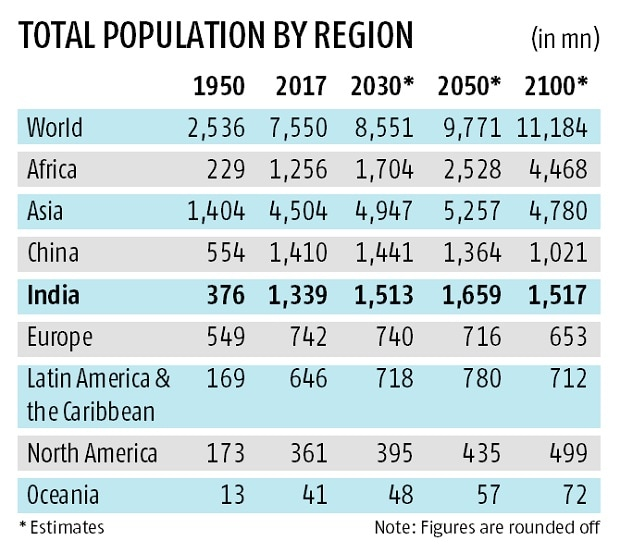 how population in india