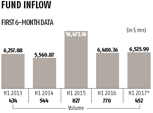 While-deal-numbers-shrink-value-of-PE-flows-up-marginally-in-H1-of-2017