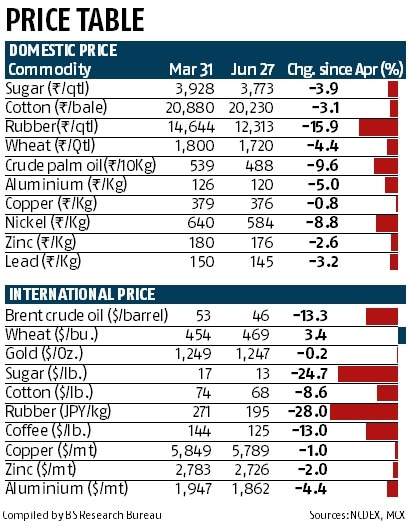 Commodity-markets-turn-bearish-as-prices-fall